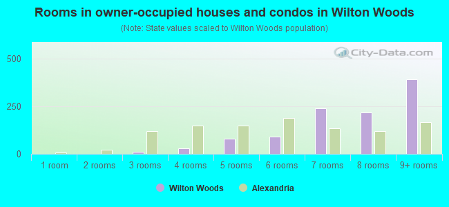 Rooms in owner-occupied houses and condos in Wilton Woods