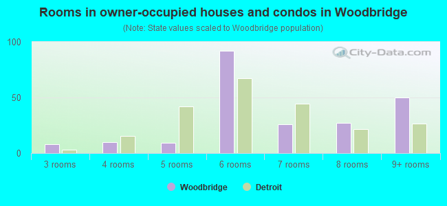Rooms in owner-occupied houses and condos in Woodbridge