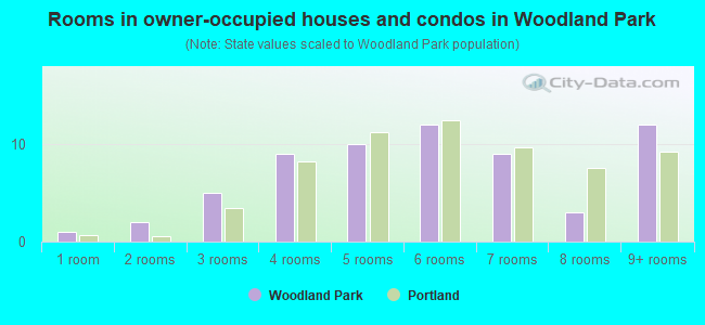 Rooms in owner-occupied houses and condos in Woodland Park