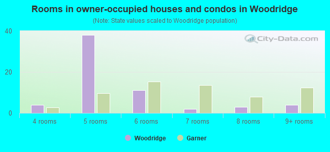 Rooms in owner-occupied houses and condos in Woodridge
