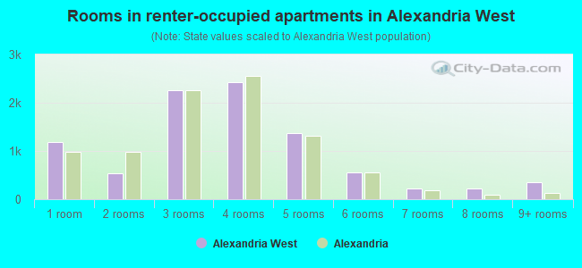 Rooms in renter-occupied apartments in Alexandria West