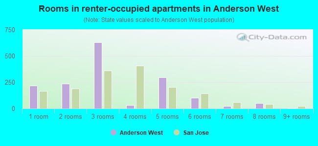 Rooms in renter-occupied apartments in Anderson West
