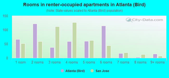 Rooms in renter-occupied apartments in Atlanta (Bird)