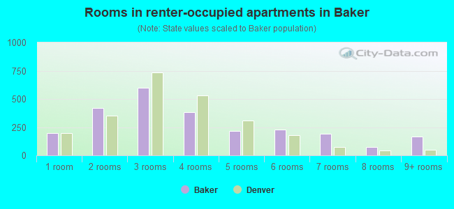 Rooms in renter-occupied apartments in Baker