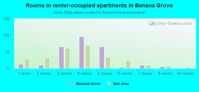 Rooms in renter-occupied apartments in Banana Grove