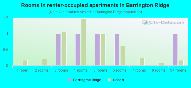 Rooms in renter-occupied apartments in Barrington Ridge