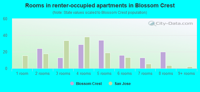 Rooms in renter-occupied apartments in Blossom Crest