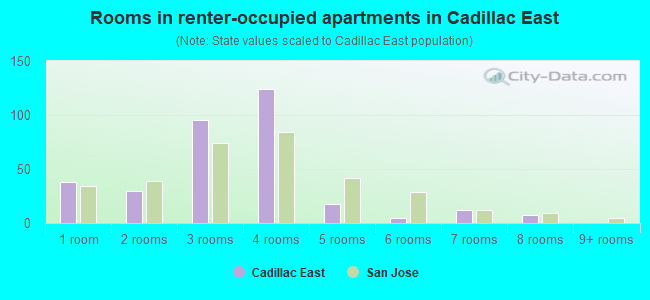 Rooms in renter-occupied apartments in Cadillac East