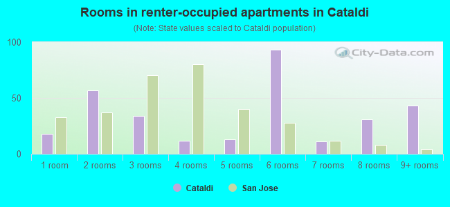 Rooms in renter-occupied apartments in Cataldi