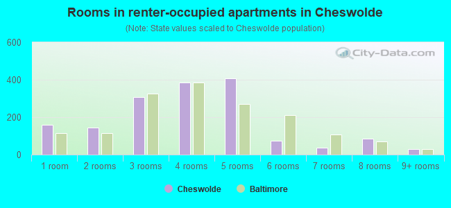 Rooms in renter-occupied apartments in Cheswolde