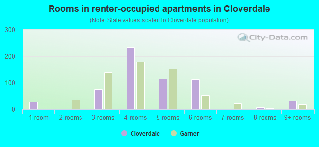 Rooms in renter-occupied apartments in Cloverdale