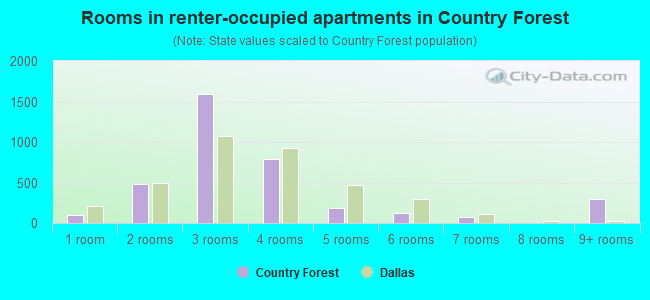 Rooms in renter-occupied apartments in Country Forest