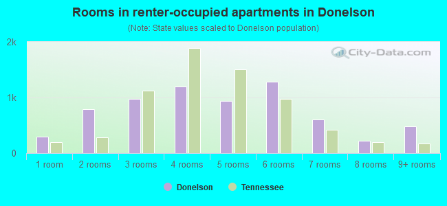 Rooms in renter-occupied apartments in Donelson