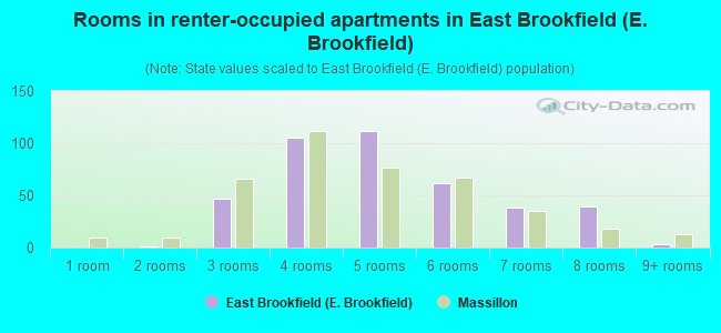 Rooms in renter-occupied apartments in East Brookfield (E. Brookfield)