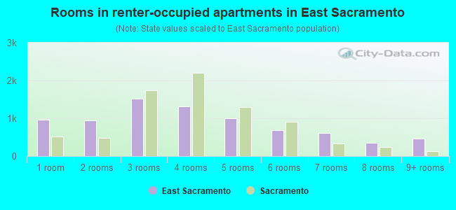 Rooms in renter-occupied apartments in East Sacramento