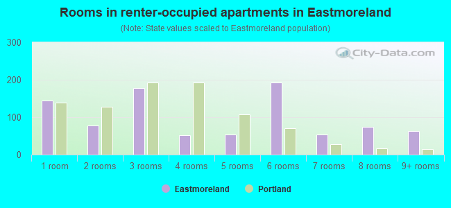 Rooms in renter-occupied apartments in Eastmoreland