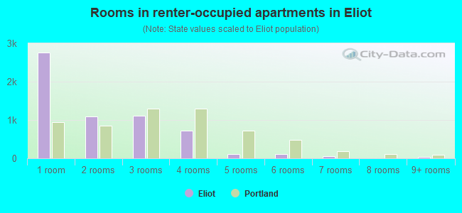 Rooms in renter-occupied apartments in Eliot