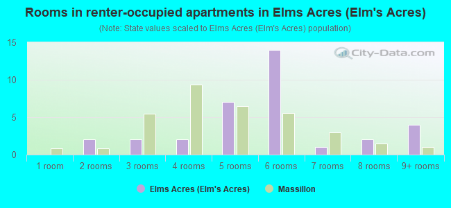 Rooms in renter-occupied apartments in Elms Acres (Elm's Acres)