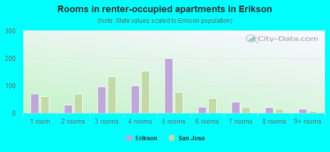 Rooms in renter-occupied apartments in Erikson