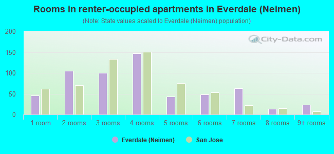 Rooms in renter-occupied apartments in Everdale (Neimen)