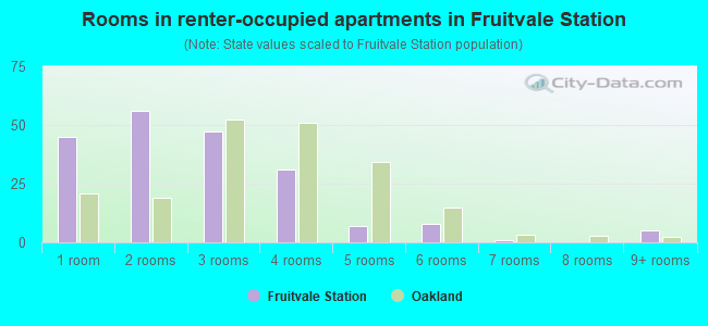 Rooms in renter-occupied apartments in Fruitvale Station