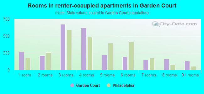 Rooms in renter-occupied apartments in Garden Court