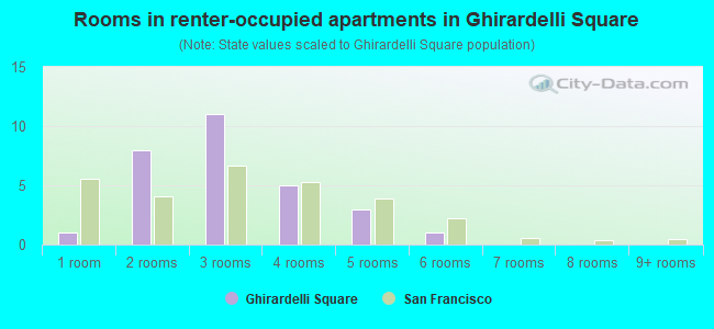 Rooms in renter-occupied apartments in Ghirardelli Square