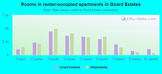 Rooms in renter-occupied apartments in Girard Estates