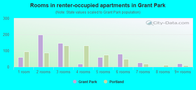 Rooms in renter-occupied apartments in Grant Park