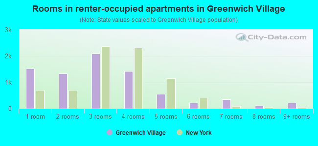 Rooms in renter-occupied apartments in Greenwich Village