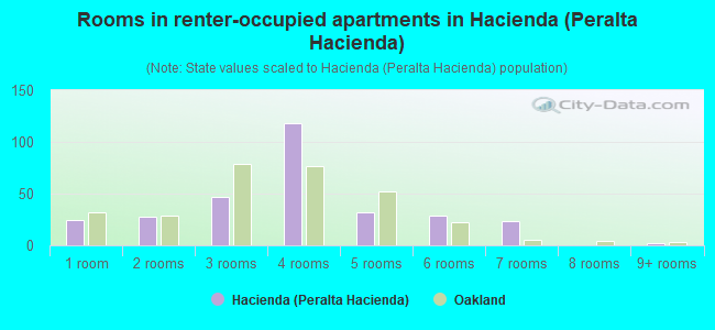 Rooms in renter-occupied apartments in Hacienda (Peralta Hacienda)
