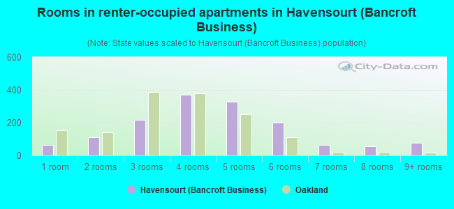 Rooms in renter-occupied apartments in Havensourt (Bancroft Business)