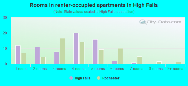 Rooms in renter-occupied apartments in High Falls