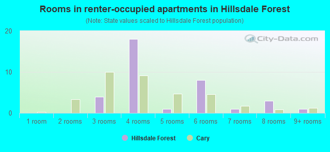 Rooms in renter-occupied apartments in Hillsdale Forest