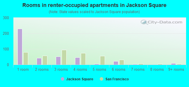 Rooms in renter-occupied apartments in Jackson Square