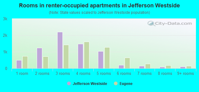 Rooms in renter-occupied apartments in Jefferson Westside