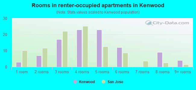 Rooms in renter-occupied apartments in Kenwood