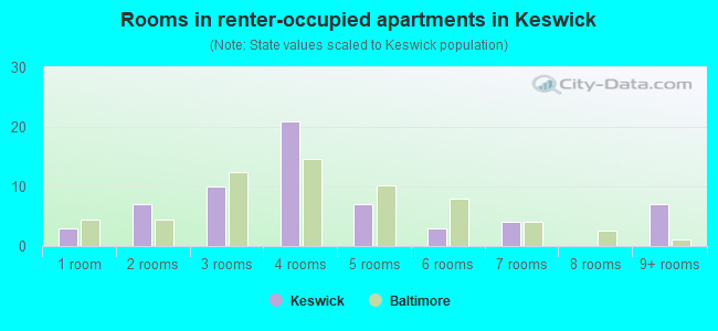 Rooms in renter-occupied apartments in Keswick