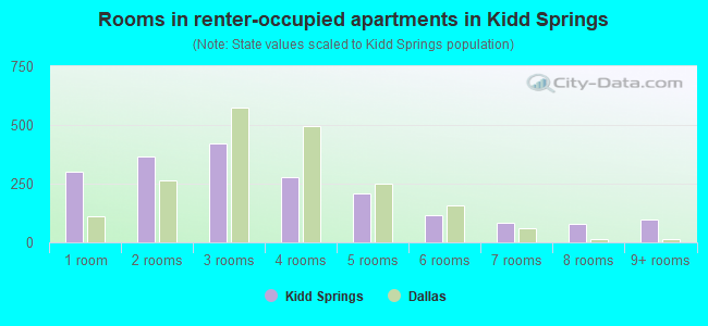 Rooms in renter-occupied apartments in Kidd Springs