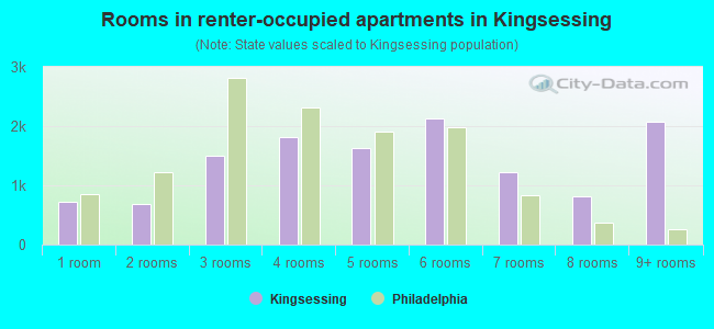 Rooms in renter-occupied apartments in Kingsessing