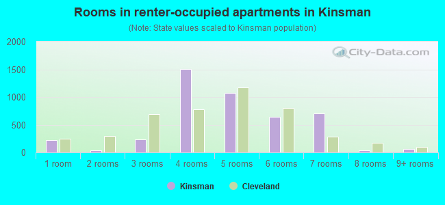 Rooms in renter-occupied apartments in Kinsman