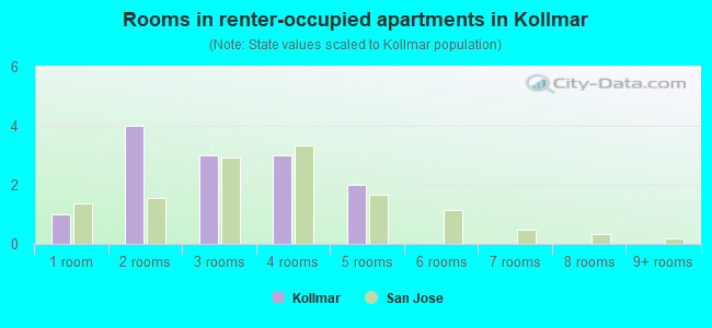 Rooms in renter-occupied apartments in Kollmar