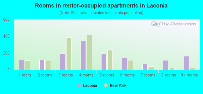 Rooms in renter-occupied apartments in Laconia