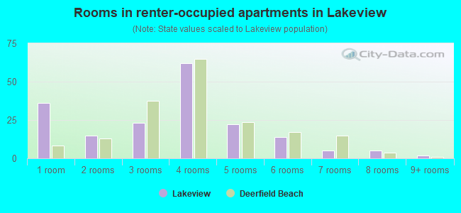 Rooms in renter-occupied apartments in Lakeview