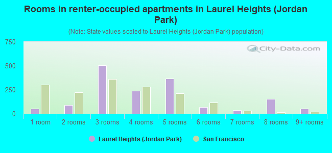 Rooms in renter-occupied apartments in Laurel Heights (Jordan Park)