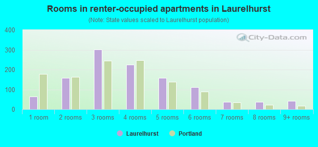 Rooms in renter-occupied apartments in Laurelhurst