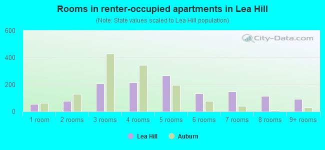 Rooms in renter-occupied apartments in Lea Hill