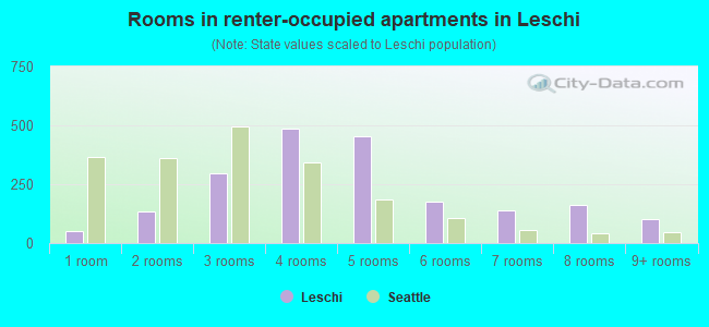 Rooms in renter-occupied apartments in Leschi