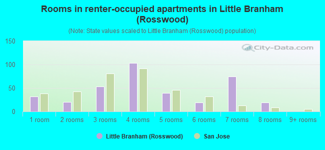 Rooms in renter-occupied apartments in Little Branham (Rosswood)