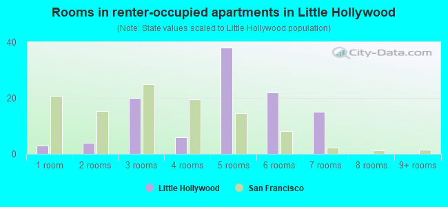 Rooms in renter-occupied apartments in Little Hollywood
